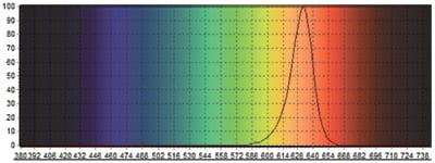 WhitePython Nightlight Red LED Light Spectrum Chart