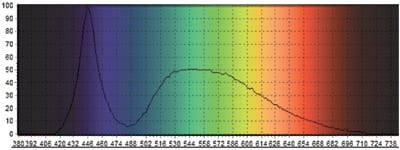 White Python Daylight White LED Light Spectrum Chart