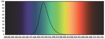 Jungle Green LED Light Spectrum